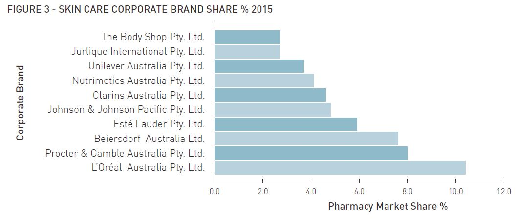 pharmacy-market-share