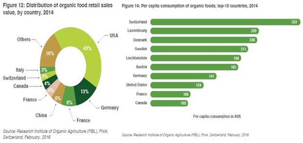 2global-organic-food-sales-breakdown