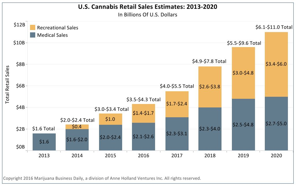 US cannabis sales estimates