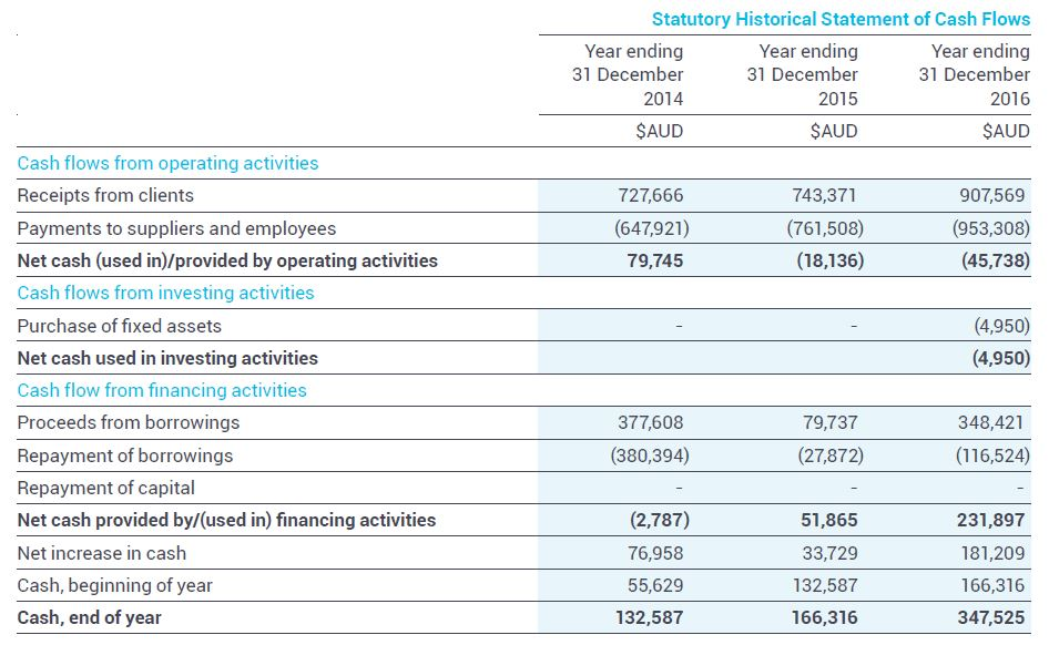 UUV Cash Flow Statement